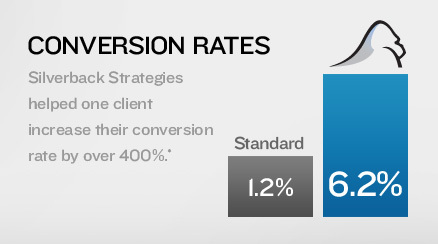 PPC Management Conversion Rates